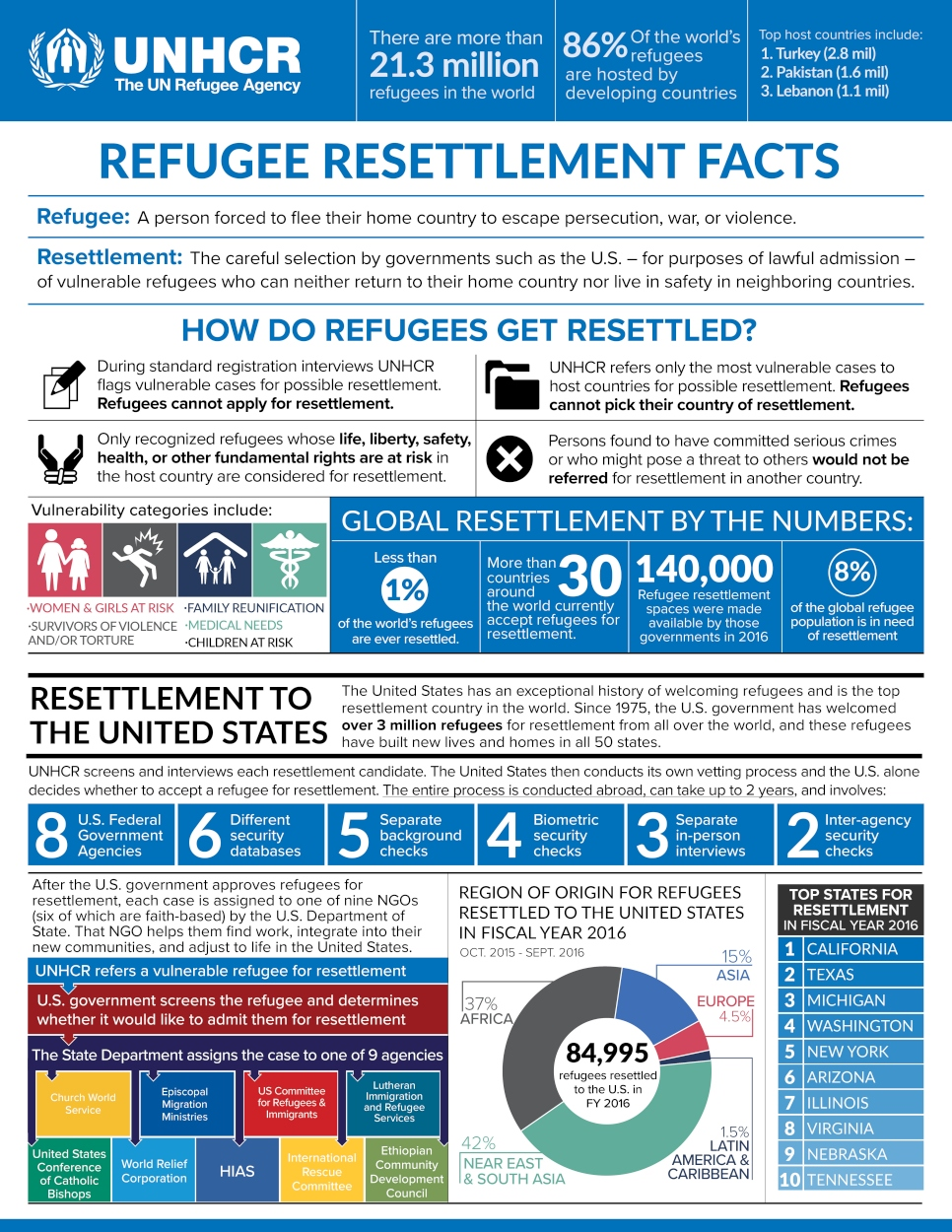 Image from UNHCR website